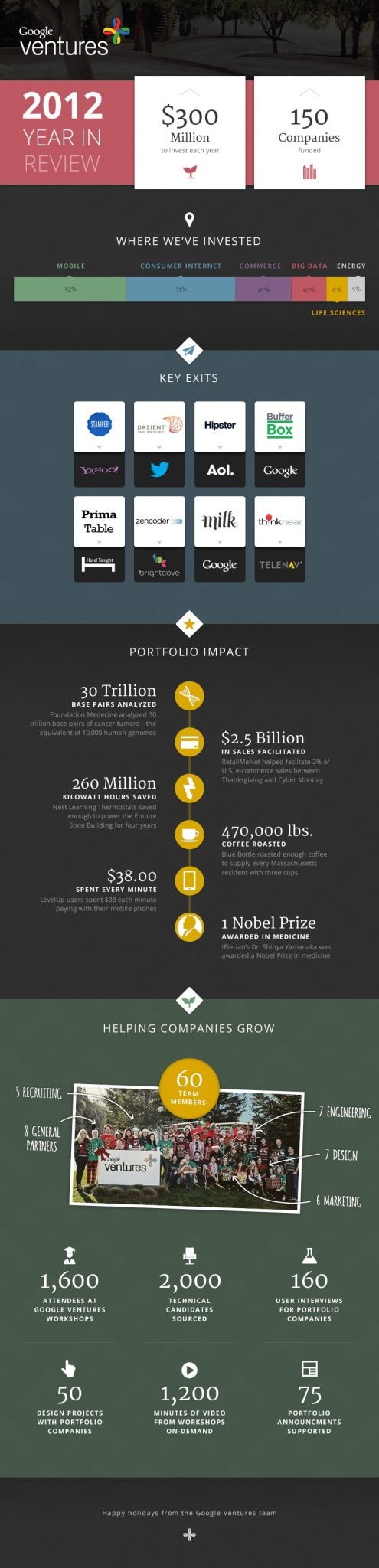 google-venture-2012