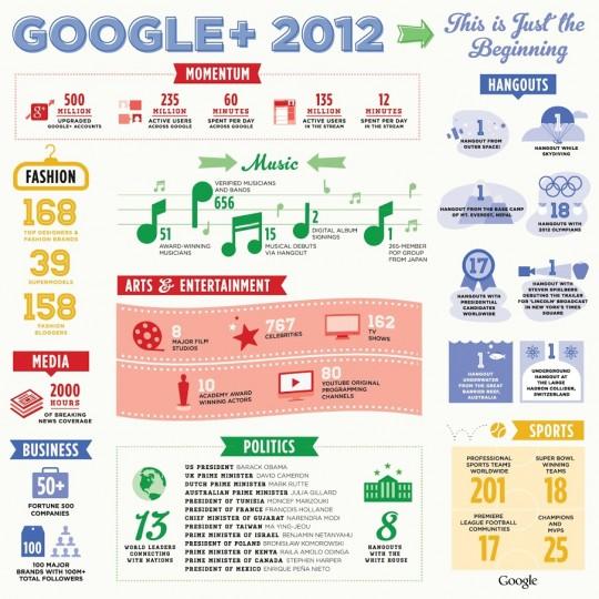 infographie-googleplus