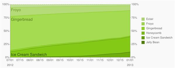 resultat-fragmentation-android-decembre