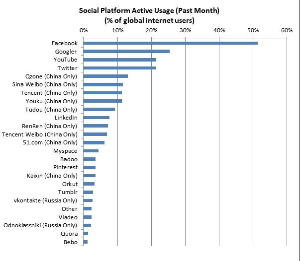 Les-réseaux-sociaux-les-plus-actifs-par-mois-selon-les-internautes-mondiaux
