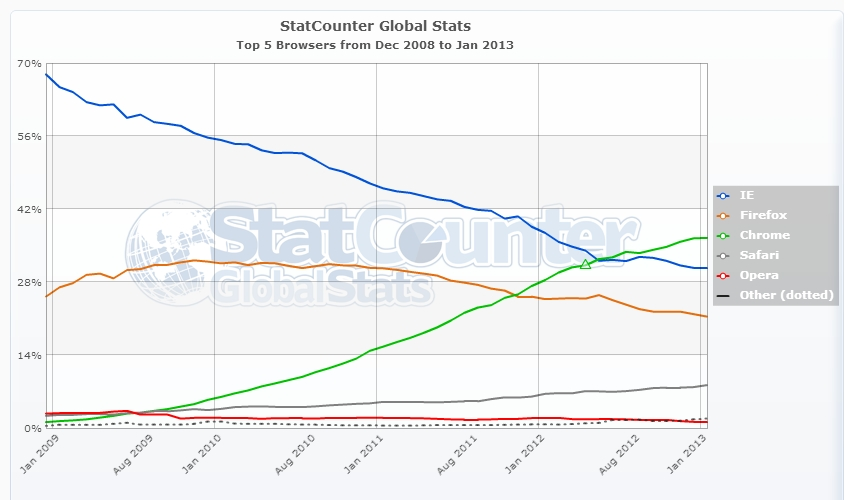 StatCounter-browser-ww-monthly-200812-201301