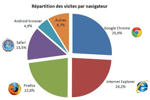 repartition-des-visites-par-navigateur-2013