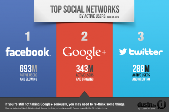 top-social-networks-550x366