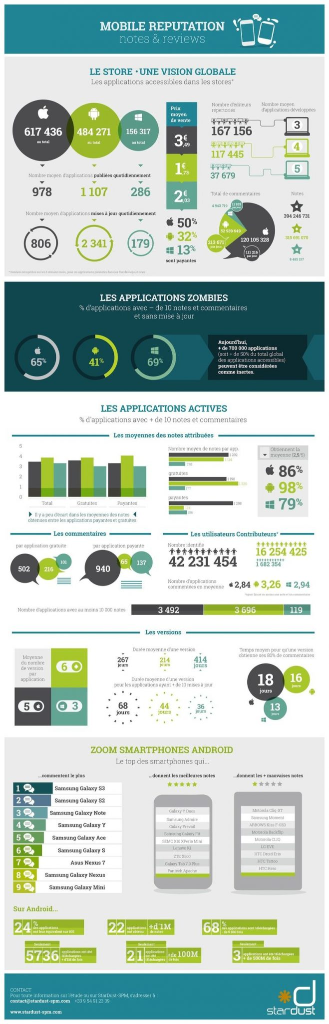 infographie-store