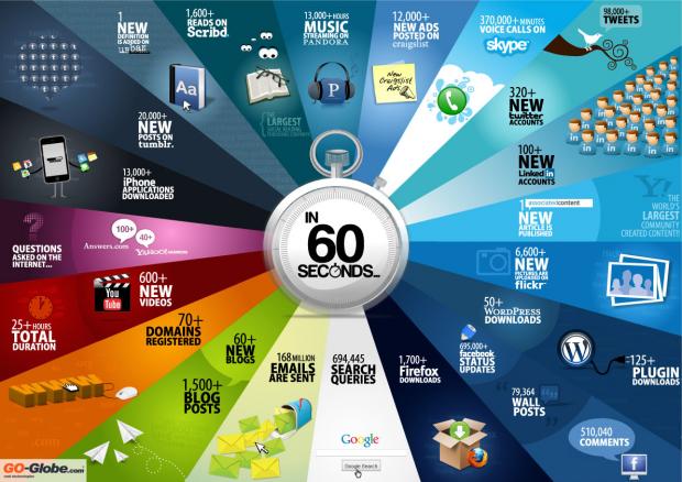 60-secondes-sur-internet