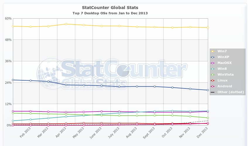 StatCounter-os-ww-monthly-201301-201312