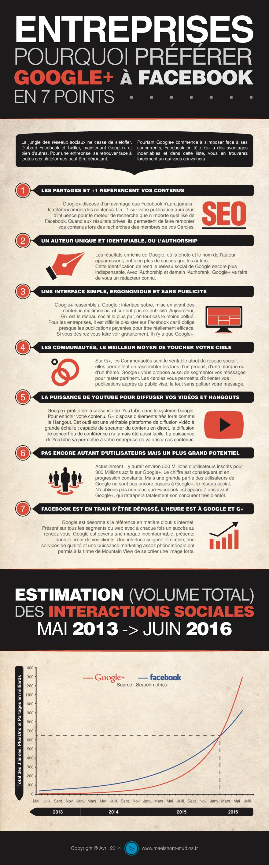 infographie-entreprises-pourquoi-preferer-google-a-facebook-en-7-points