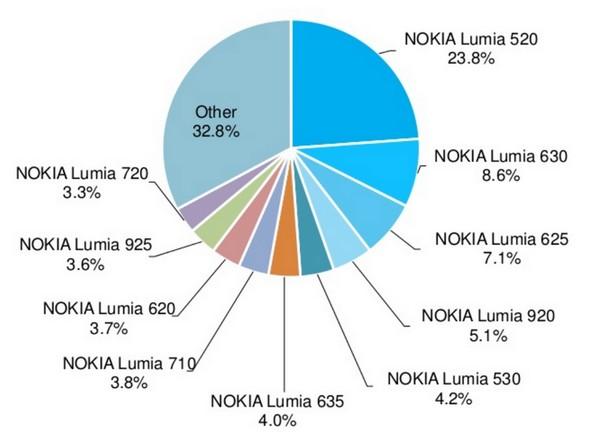 Finalement, il n'y en a pas mal de terminaux Lumia !