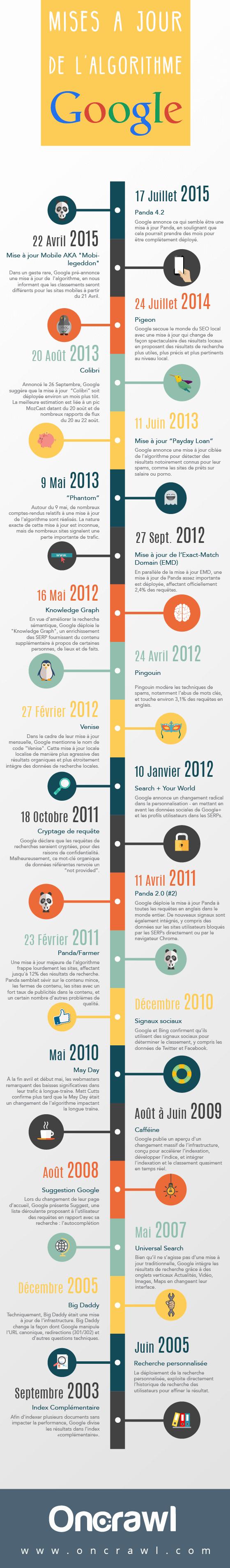 infographie-google-updates-FR-01